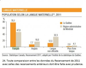 Langue maternelle 2011